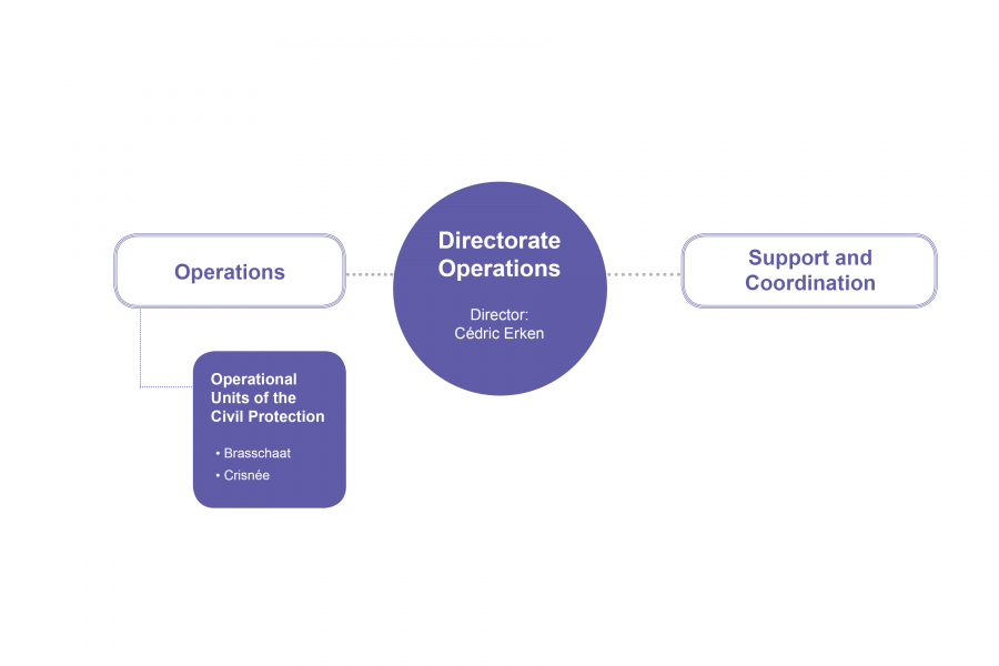 Directorate Operations