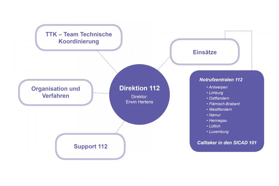Direktion 112